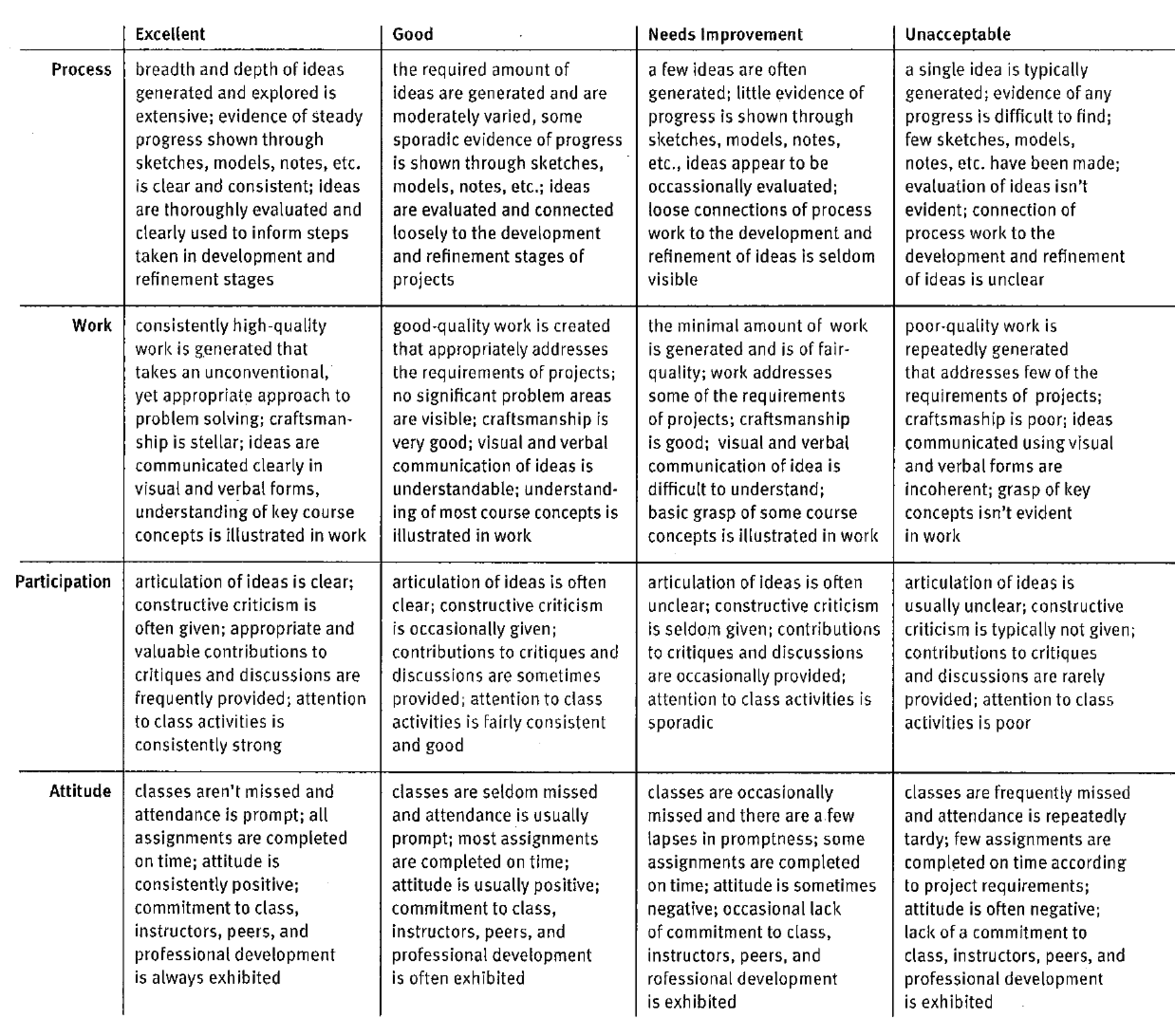 Rubrics for creative writing assessment